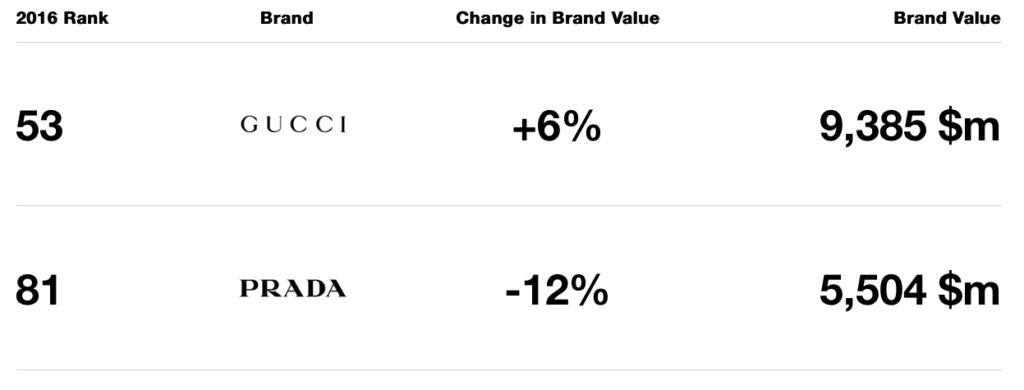 Classifica Brand 2016