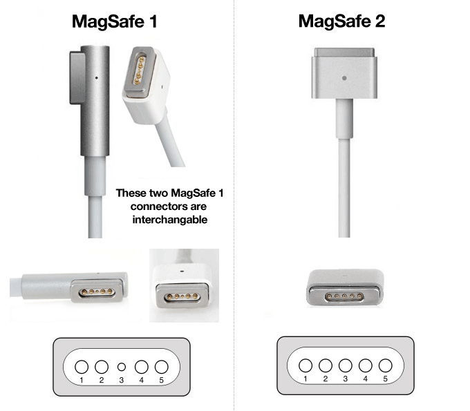 Connettori Apple Magsafe
