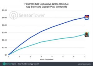 pokemon go trend - sensor tower