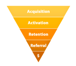 1-sales-funnel-in-tints-of-orange
