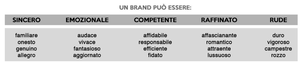 personalità del brand