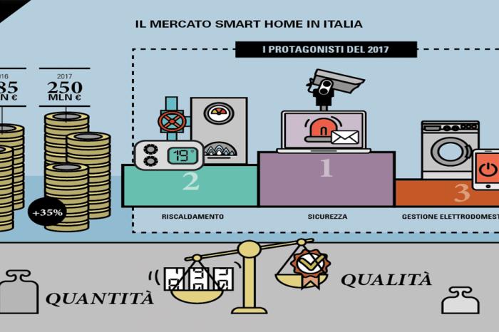 Smart Home trend Italia: nel 2017 mercato in crescita del 35%