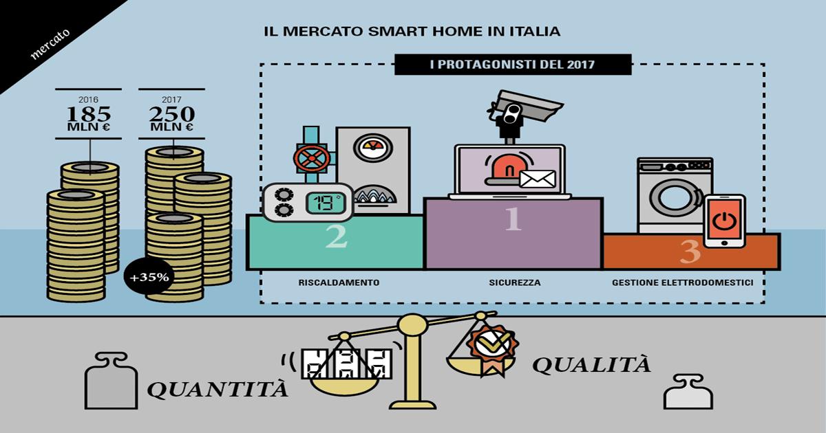 Smart Home trend Italia