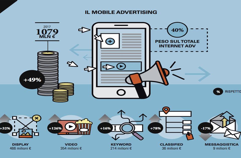 Mobile advertising: crescita del 42% per la pubblicità su mobile